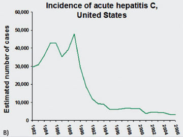 Inzidenz der akuten Hepatitis C in den USA